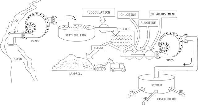 Diagram of the water treatment process.